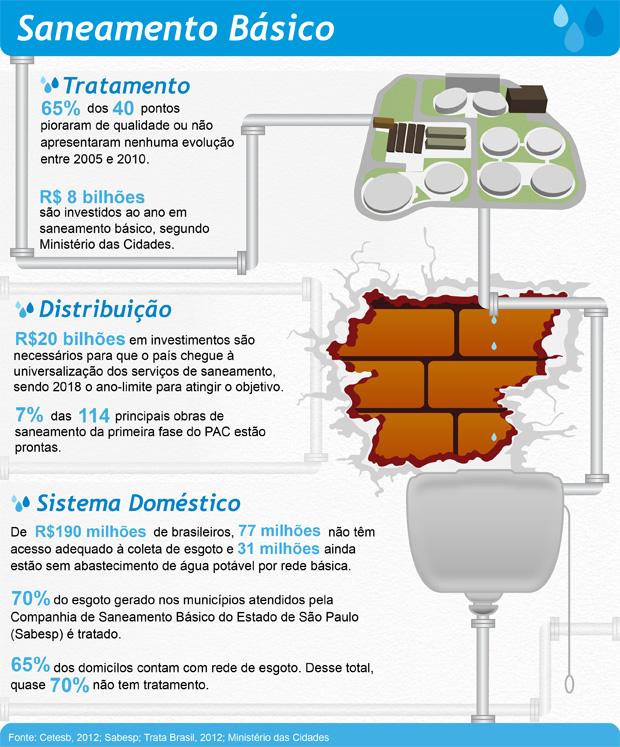 Suficiente Infográfico: conheça os indicadores de saneamento básico no Brasil  XD26