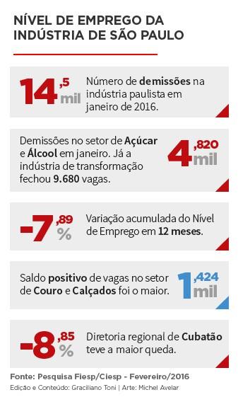 Destaques da Pesquisa de Nível de Emprego de São Paulo da Fiesp e do Ciesp em janeiro de 2016